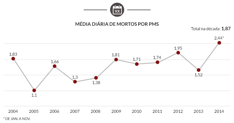 b 20150105-LetalidadePM-SP-04-Media-Diaria