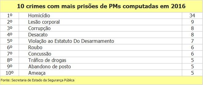 Crimes envolvendo PMs entre janeiro e julho de 2016 (Foto: Reprodução/Fiquem Sabendo)